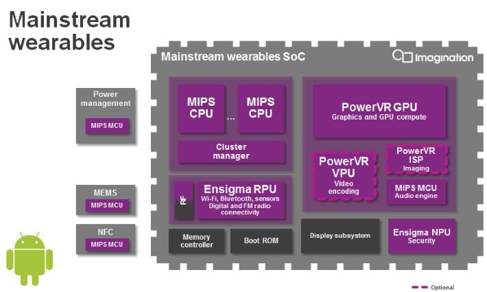 GPU PowerVR