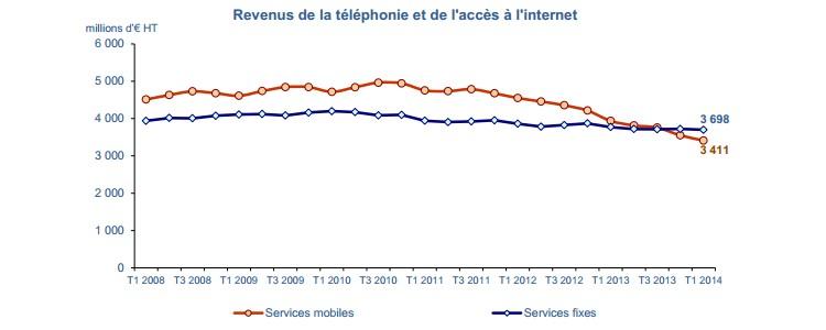 graph-revenue-mobile