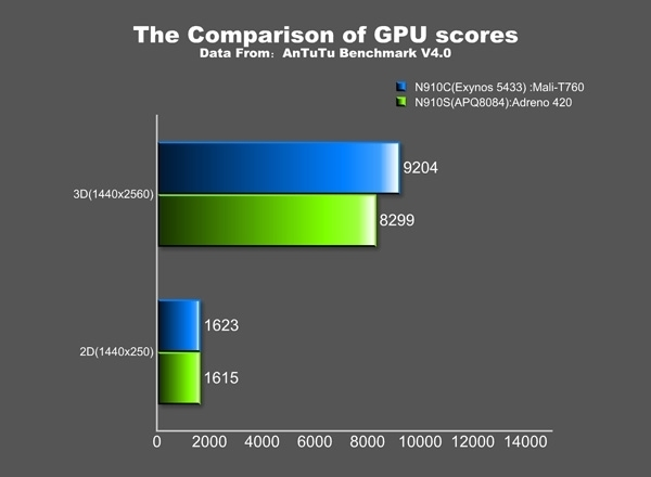 note 4 benchmark