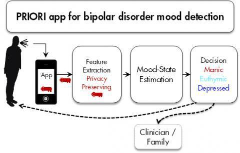 priori-application-trouble-bipolaire