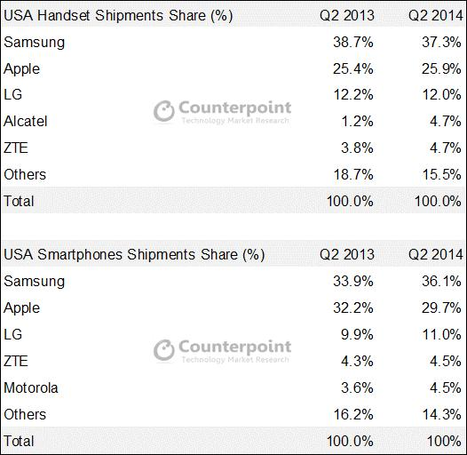 Apple Samsung ventes USA avril mai juin 2014