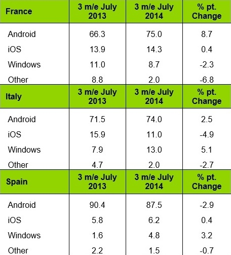 android ios windows phone france