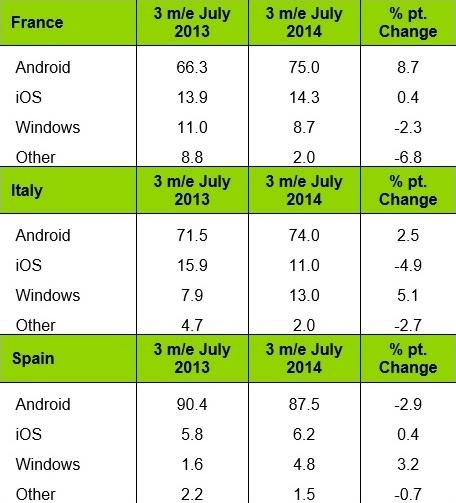 android ios windows phone france