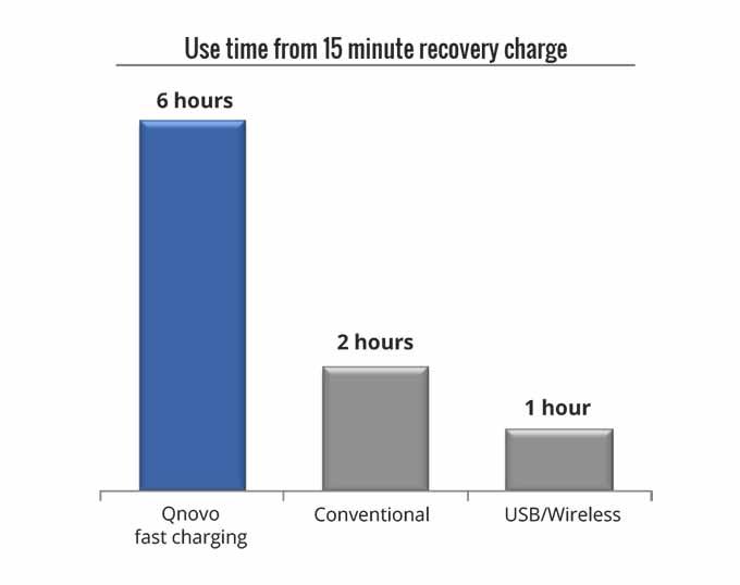 charge rapide batterie qnovo