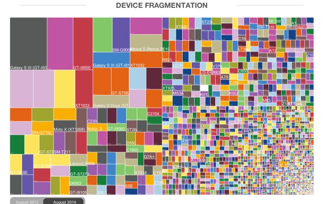 Fragmentation d'Android infographie août 2014
