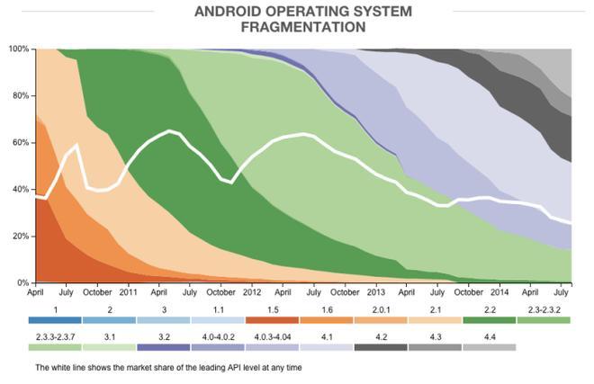 Fragmentation d'Android Août 2014