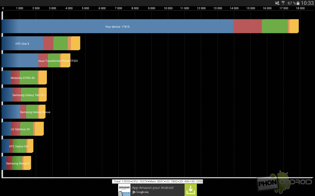 galaxy tab s 10.5 quadrant benchmark