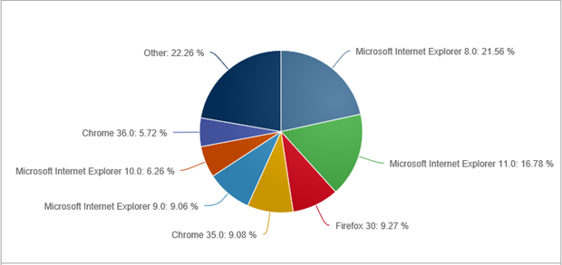 internet explorer microsoft
