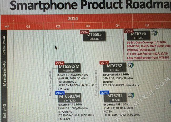 Planning des futures sorties de processeurs 4G MediaTek