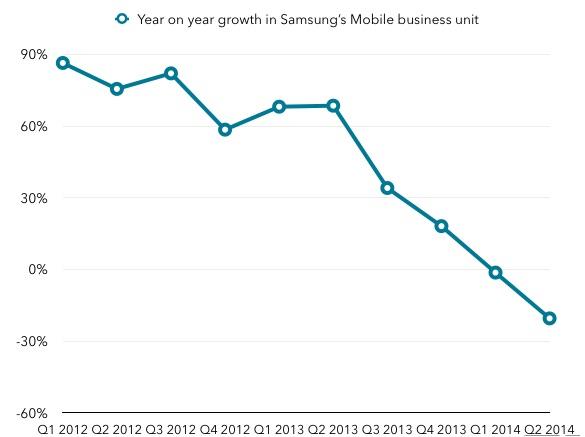 Perte de marché Samsung