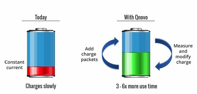 qnovo charge batterie durée de vie