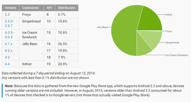 repartition android aout 2014