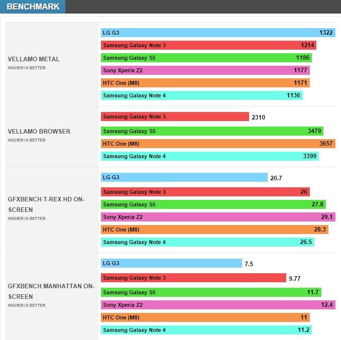 benchmark Galaxy Note 4