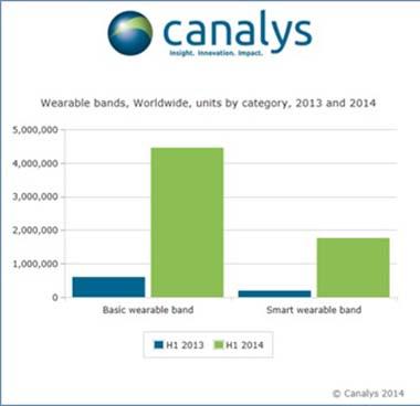 smartband smartwatch ventes