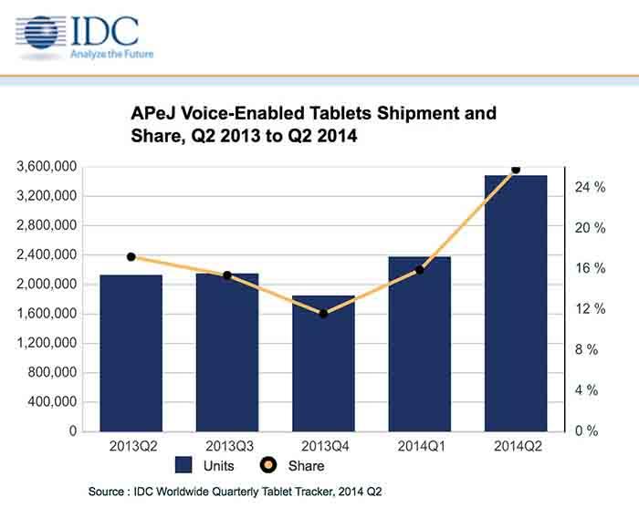 tablette smartphone part de marché