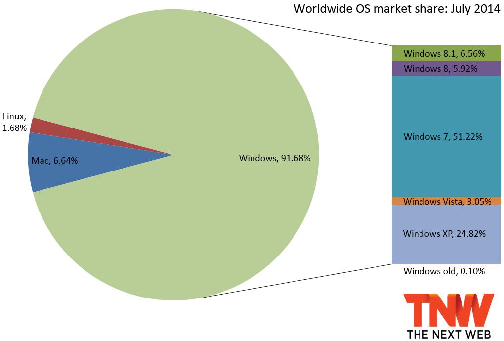 windows xp part de marché
