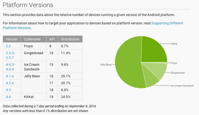 android-kitkat-répartition-septembre