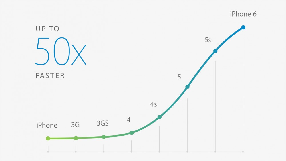 apple A8 performances graphiques