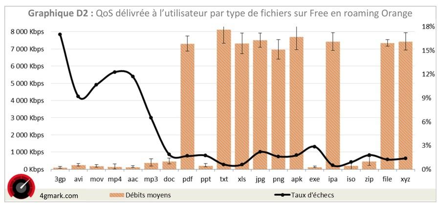 Free limite la 3G en itinérance Orange