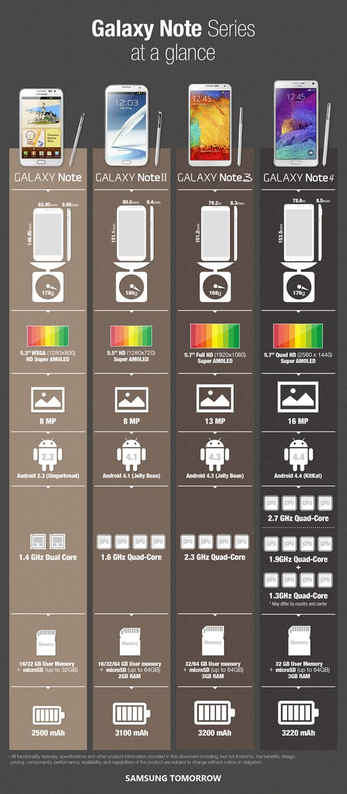 Galaxy Note infographie