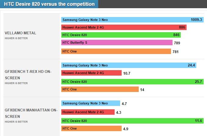 htc desire 820 benchmark