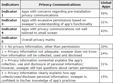indicateurs-données-privées