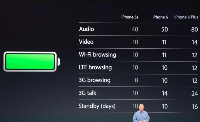 iphone-6-autonomie