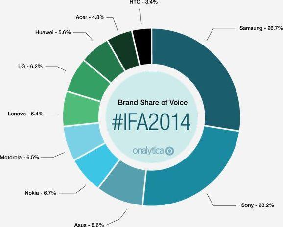 marques IFA 2014