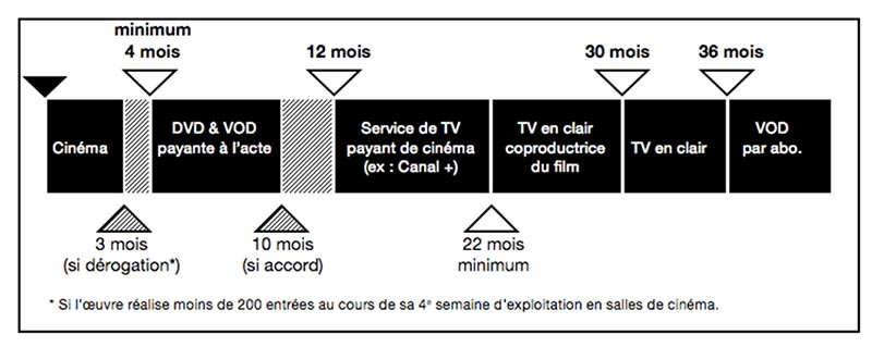 netflix catalogue chronologie