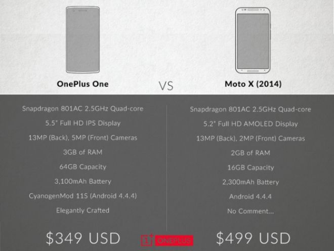 Moto X 2014 vs OnePlus One.