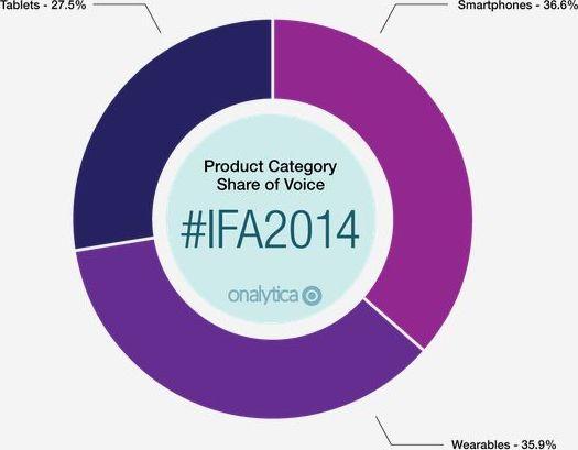 produits IFA 2014