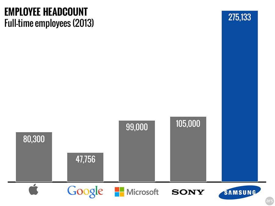 , 24h chez Google : Tizen, Samsung, HP Slate 17…