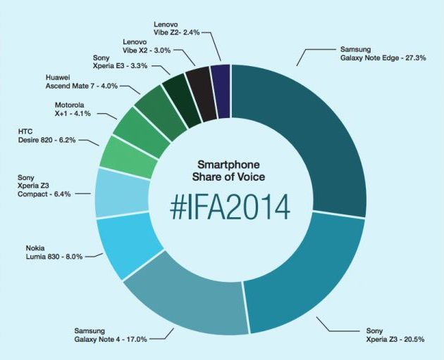 smartphones IFA 2014