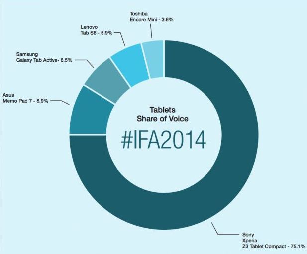 tablettes IFA 2014