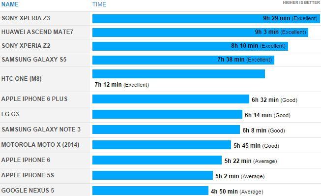 autonomie du Sony Xperia Z3