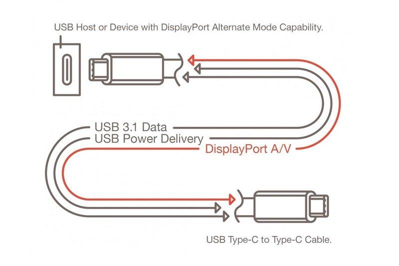 USB 3.1 type C