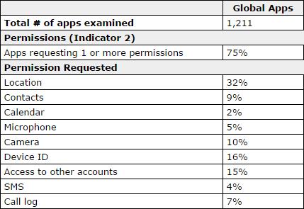 vie-privée-applications