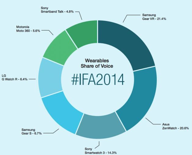 wearables IFA 2014