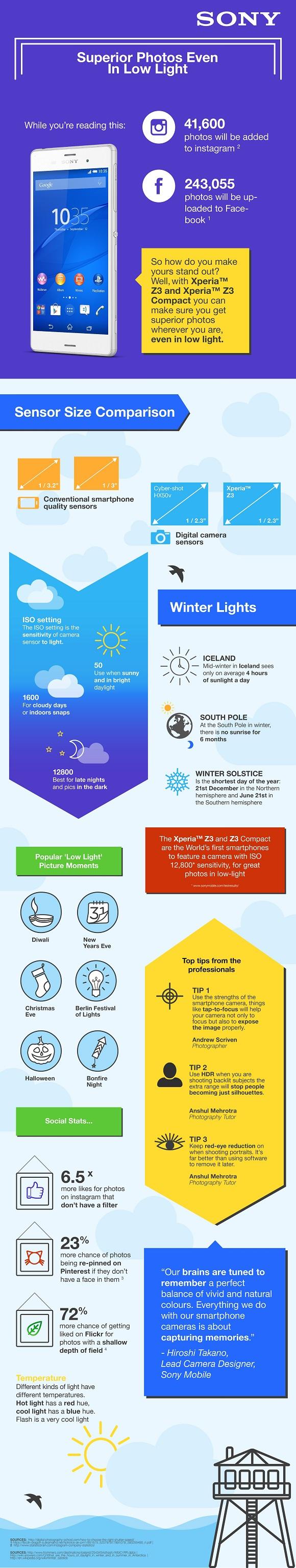 infographie Sony Xperia Z3