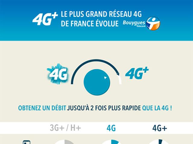bouygues telecom 4G+