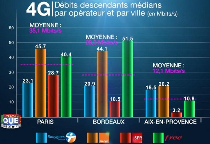 Debits_descendants_medians_Paris_Bordeaux_Aix