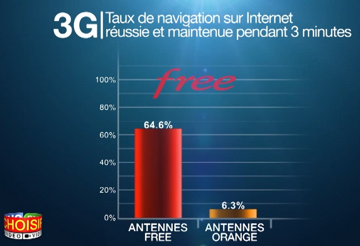 Navigation_Internet_3G_Free_Orange