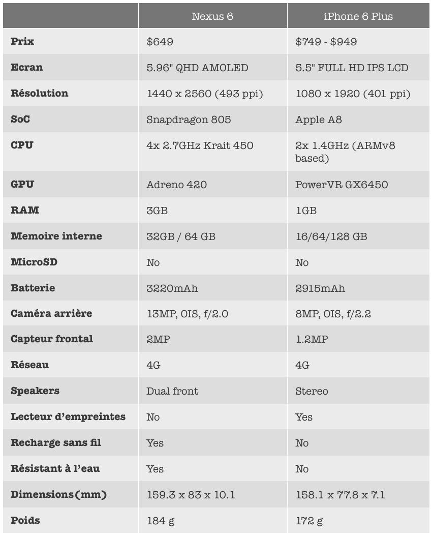 Tableau comparatif iPhone 6 Plus Nexus 6