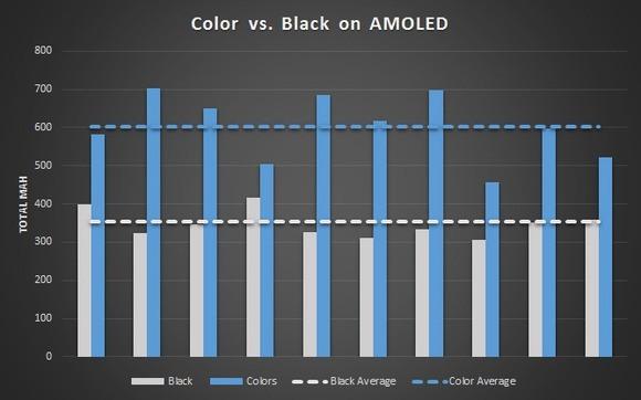 amoled-resultats-test-autonomie