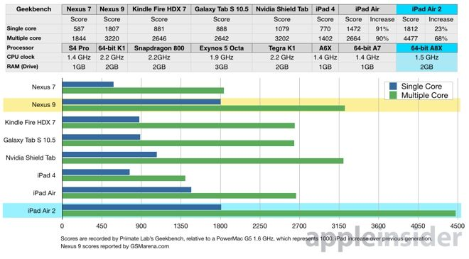 Benchmark Nexus 9 vs iPad Air 2.