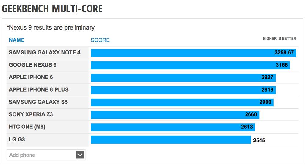 benchmark-nexus9-nvidia-K1-core