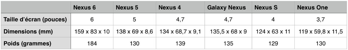 comparatif dimensions Nexus 6