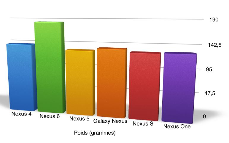 Comparatif poids Nexus 6