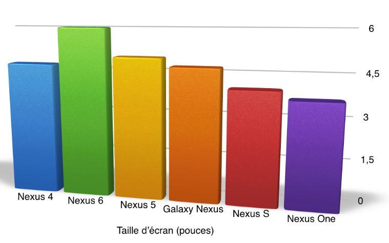 comparatif taille écran Nexus 6