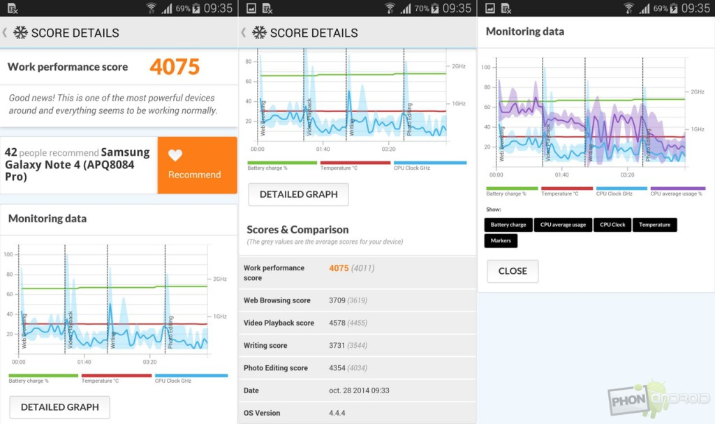 galaxy note 4 benchmark pcmark